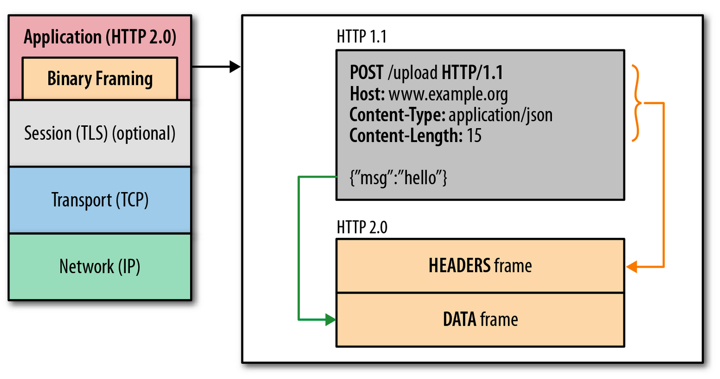 HTTP/1.x 数据转换为 HTTP/2