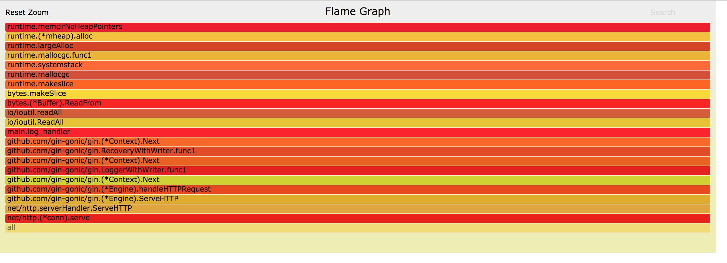 CPU 火焰图
